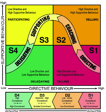 situational-leadership-chart